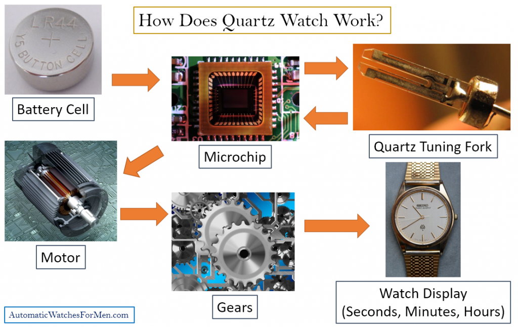 How Does Quartz Watch Work diagram