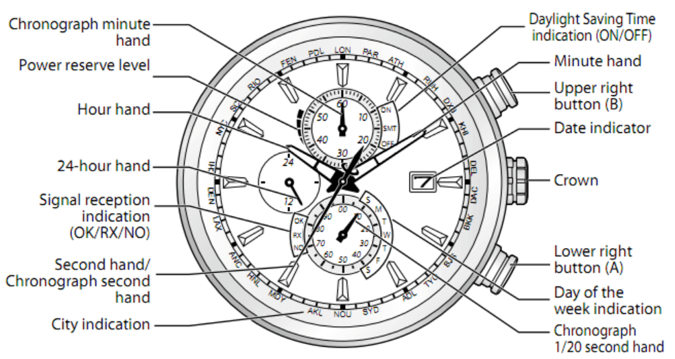 Citizen Blue Angels dial manual