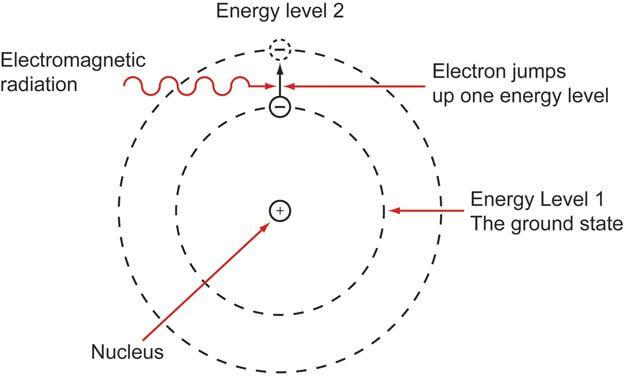 Atomic transition diagram