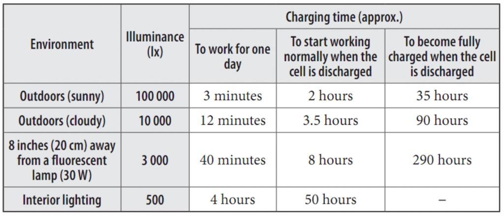 Citizen Altichron charging time