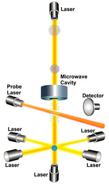 NIST-F1 diagram