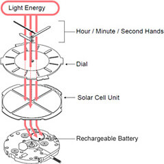 How Solar Watch Works