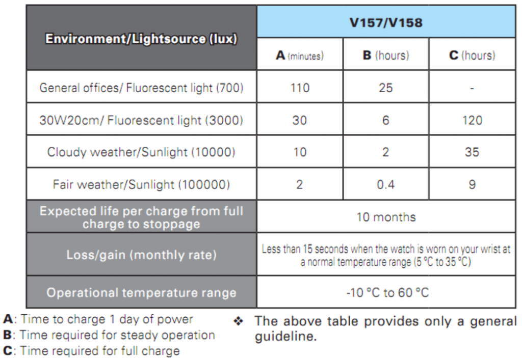 Seiko SNE331 V158 solar charging time